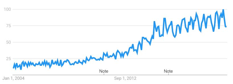 Minfulness - Google Searches